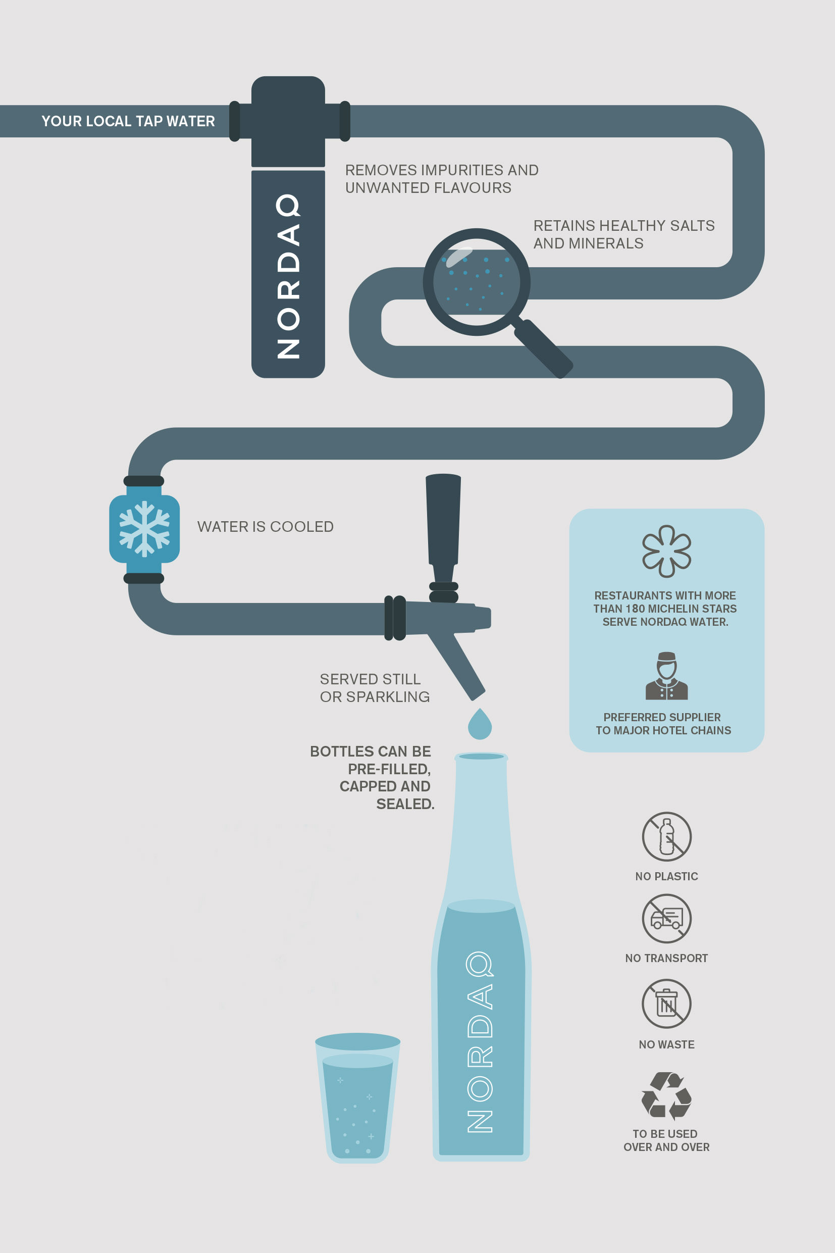 infographic on how nordaq water filtration works